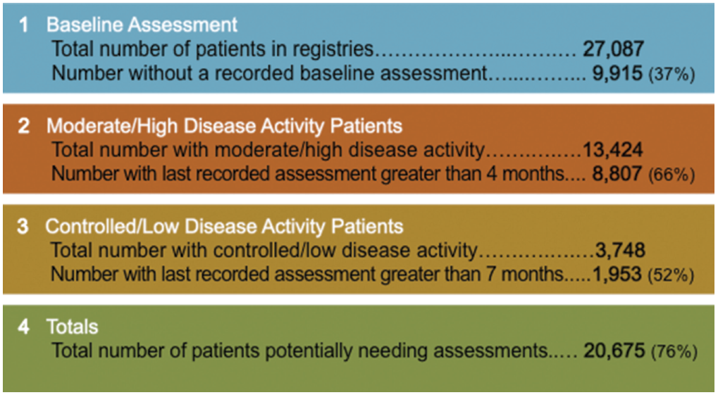 Figure 1: Multi-biomarker assessment data from the aggregated populations of 44 RAPP Project rheumatology practices: Unassessed and overdue patients.