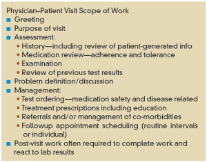 Figure 3: Typical scope of work associated with an RA established patient visit.