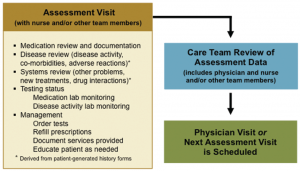 Figure 4: Proposed scope of work for nurse RA assessment visits.