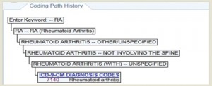 Example 1.a.1: Rheumatoid Arthritis (RA)—The coding path shows the decisions made by the coding specialist to obtain the ICD-9 diagnosis code for RA.
