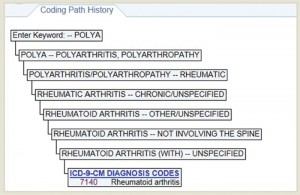 Example 1.b.2: RA with Polyarthropathy—The coding path shows the decisions made to obtain the ICD-9 diagnosis code for inflammatory polyarthropathy, which is the same as the code for RA without polyarthropathy.