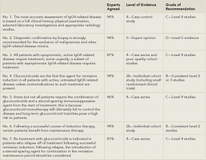 Table 1: 7 Key Consensus Statements