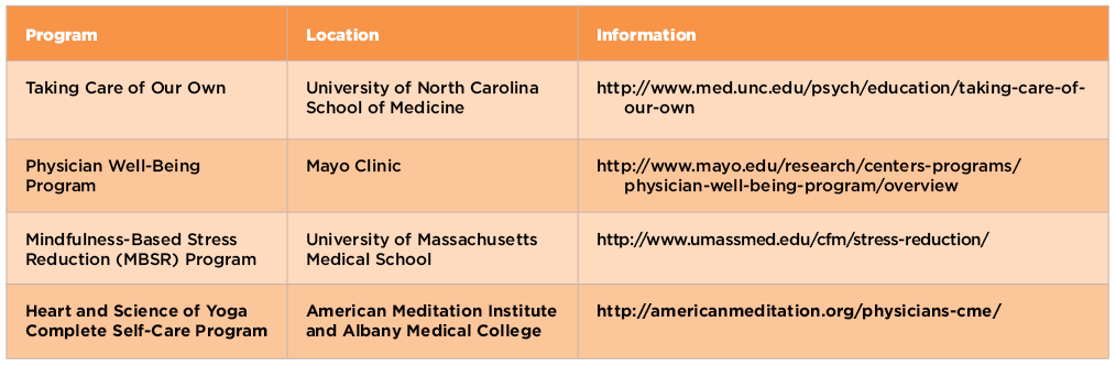 TABLE 1: CME Programs on Mindfulness Training for Physician Burnout