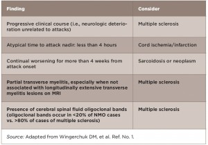 TABLE 1: Red Flags: Findings Atypical for NMOSD Based on Clinical & Laboratory Findings
