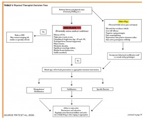TABLE 1: Physical Therapist Decision Tree