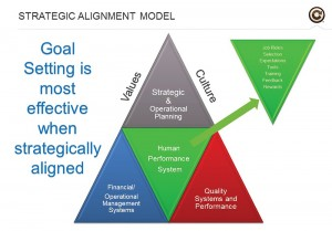 (click for larger image) Figure 1: Goals are an integral part of the human performance system. When goals are aligned with an organization's values and culture, the employee or team member can see how their goal contributes to the strategic plan of the larger organization. <br> <em>Source: www.confoe.com</em>