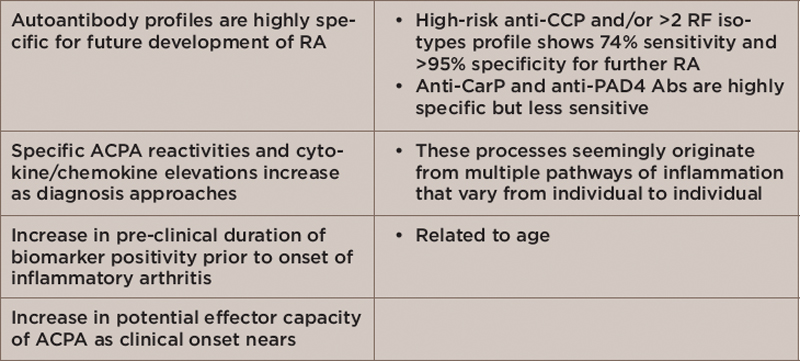 TABLE 1: Pathophysiological Changes in Persons with Preclinical Disease or Those at High Risk of Developing RA