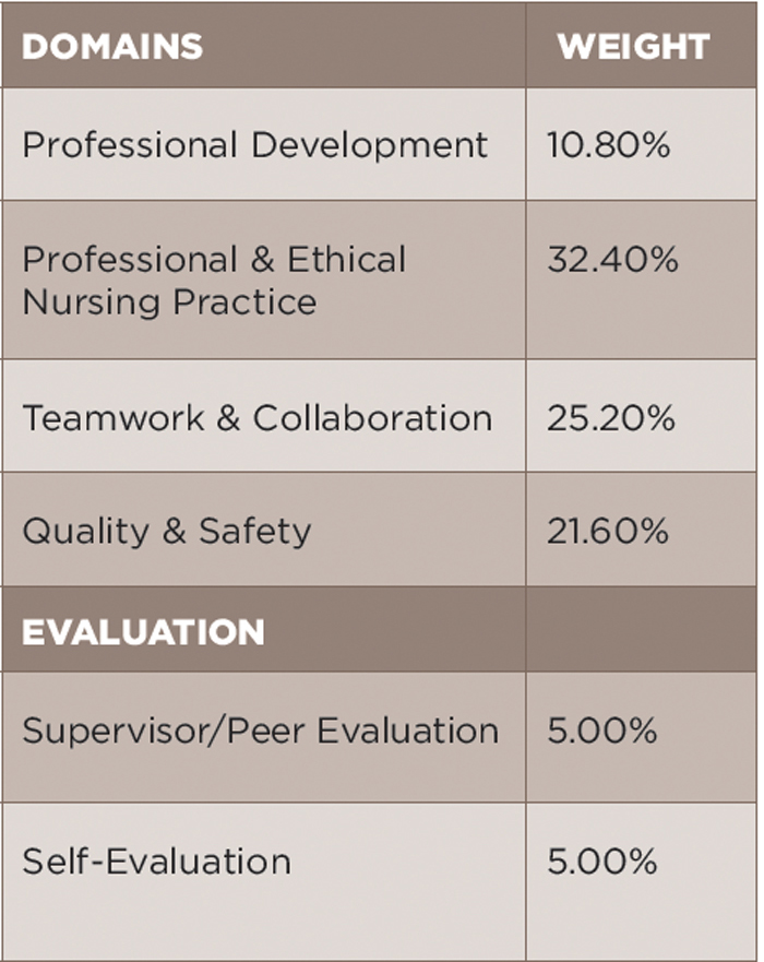 Rheumatology Nurse Certification Through Portfolio The Rheumatologist