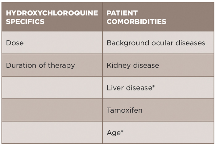 TABLE 1: Risk Factors to Consider when Prescribing Hydroxychloroquine