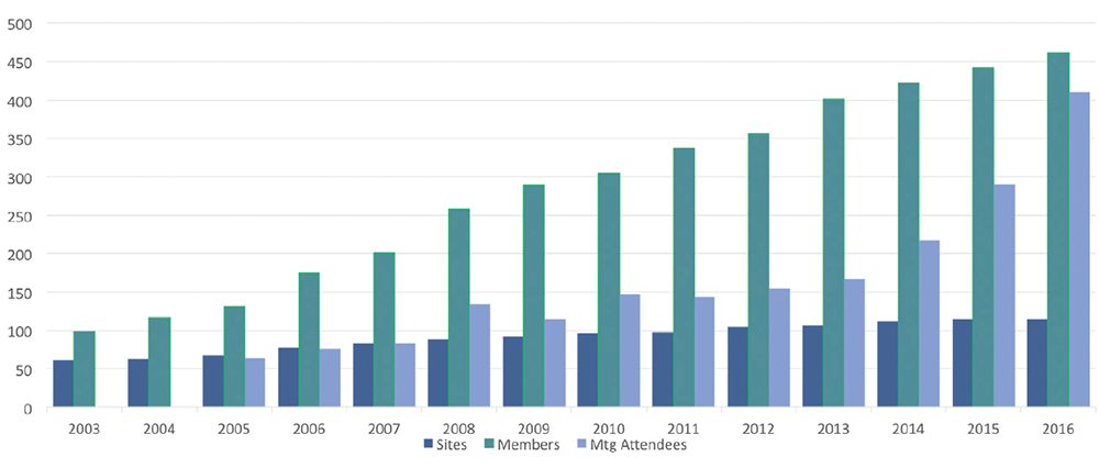 CARRA's growth over its lifespan as shown by the number of sites (dark blue), members (teal) and meeting attendees (light blue).