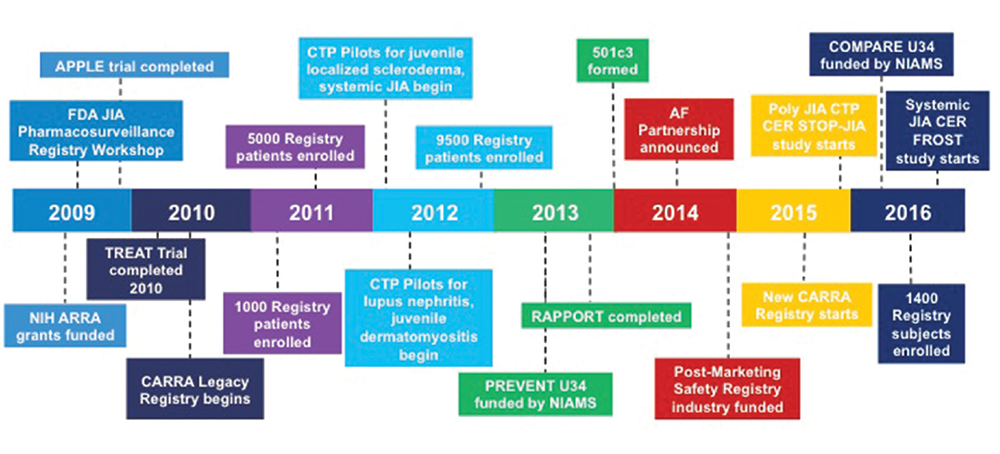 Significant recent events for the CARRA organization since 2009.