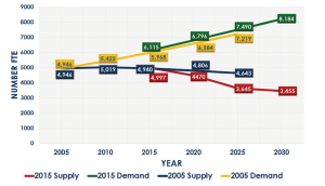 Figure 2: Demand Outstrips Supply