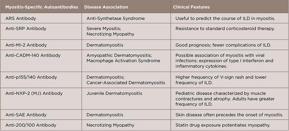 TABLE 1: Myositis-Specific Autoantibodies