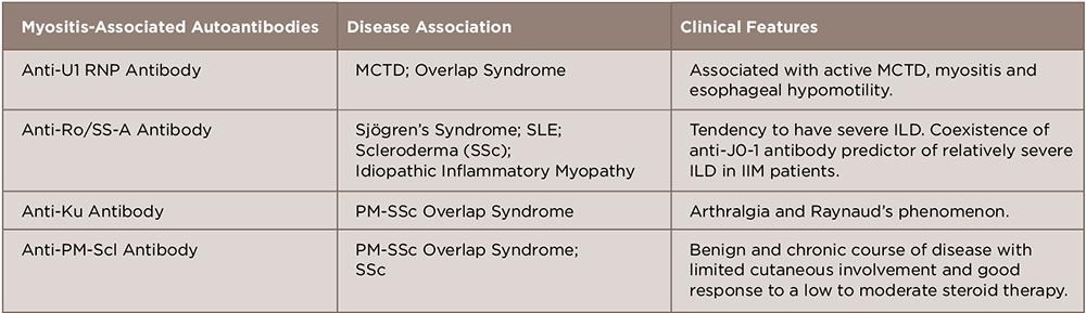 TABLE 2: Myositis-Associated Autoantibodies