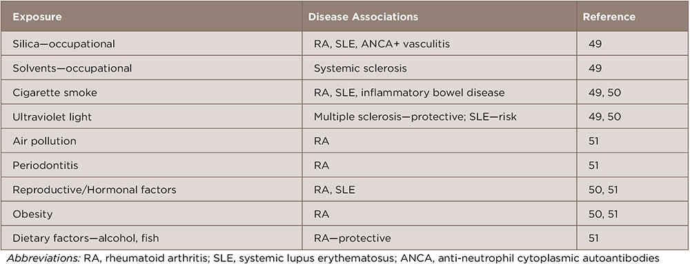 TABLE 1: Possible Environmental Risk Factors for Systemic Autoimmune Diseases in Adults