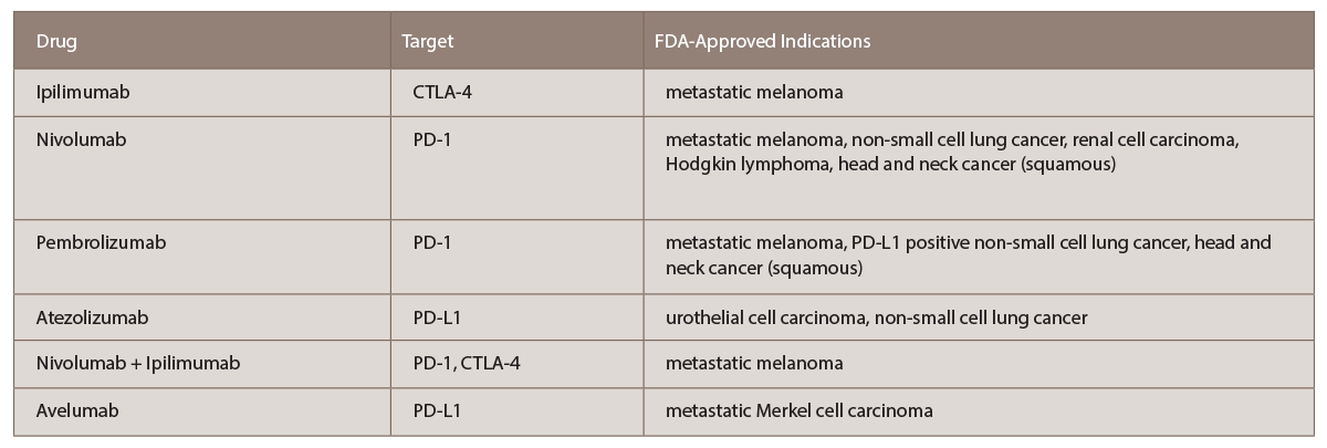 TABLE 1: List of current FDA-approved immune checkpoint inhibitors with targets and indications (per www.fda.gov).