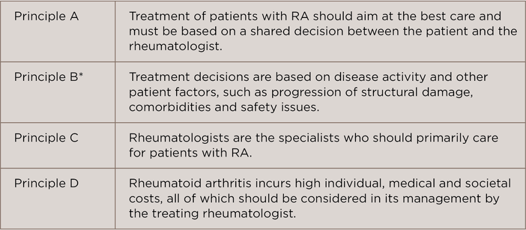 TABLE 1: EULAR 2016 RA Guidelines: Overarching Principles4