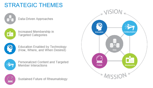 ACR/ARHP Board of Directors adopts new strategic plan
