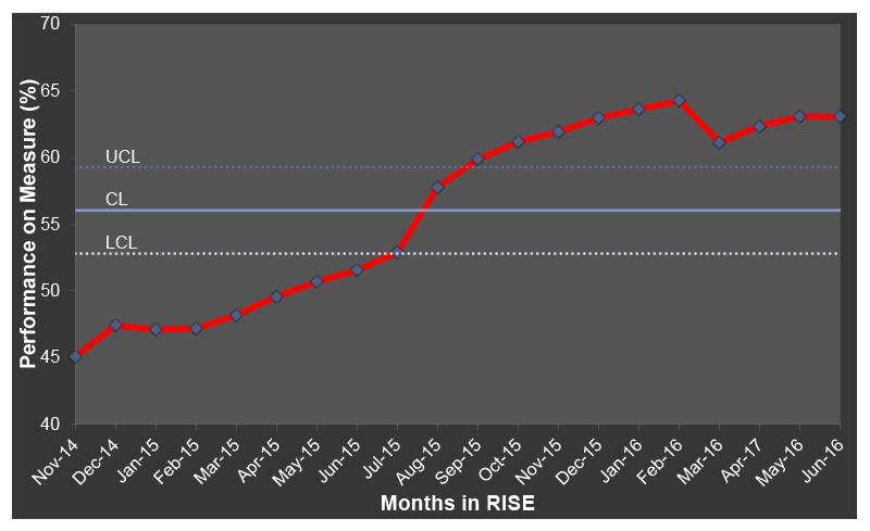 Figure 2: RA Disease Activity Measure Performance Chart
