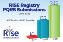 RISE Registry Report