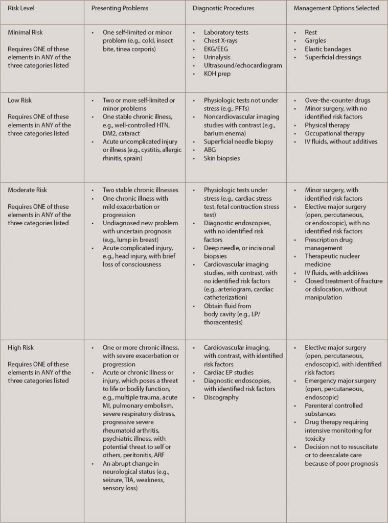 TABLE 1: Key Risk Documentation Principles