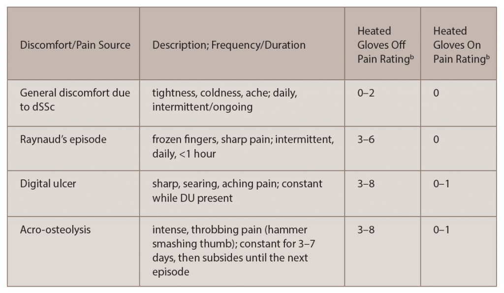 (click for larger image) Table 1: Digital Rest Paina with dSSc & Pain Rating with & without Heated Gloves