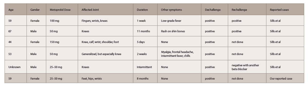 Table 1: 5 Cases of Self-Reported Metoprolol-Induced Arthralgias4