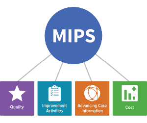 CMS Releases 2018 MIPS Eligibility Tool