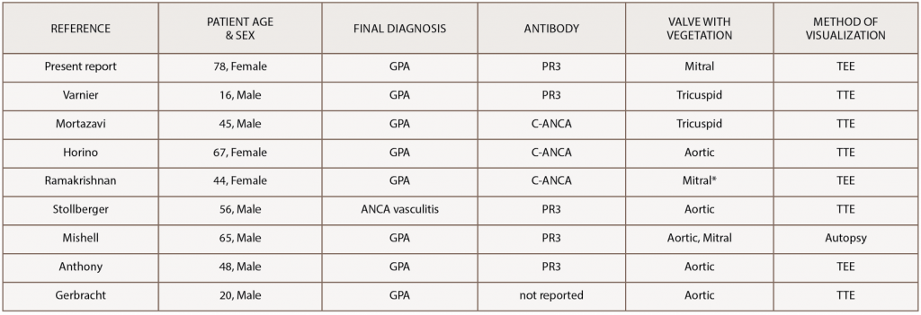 Table 1: Reported Cases of GPA with a Vegetation on a Cardiac Valve