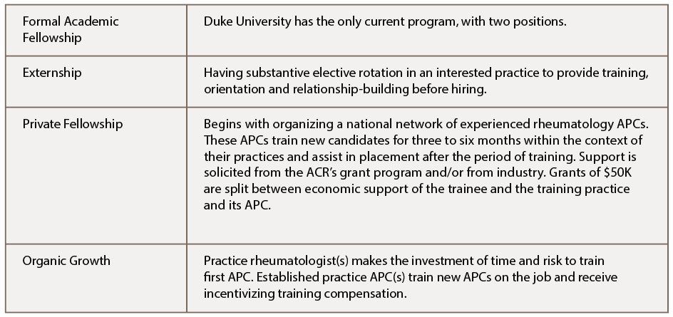 Table 1: Structural Ideas for APC Training