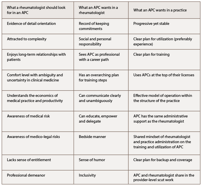 Table 2: APC Basics for the Interested Rheumatologist