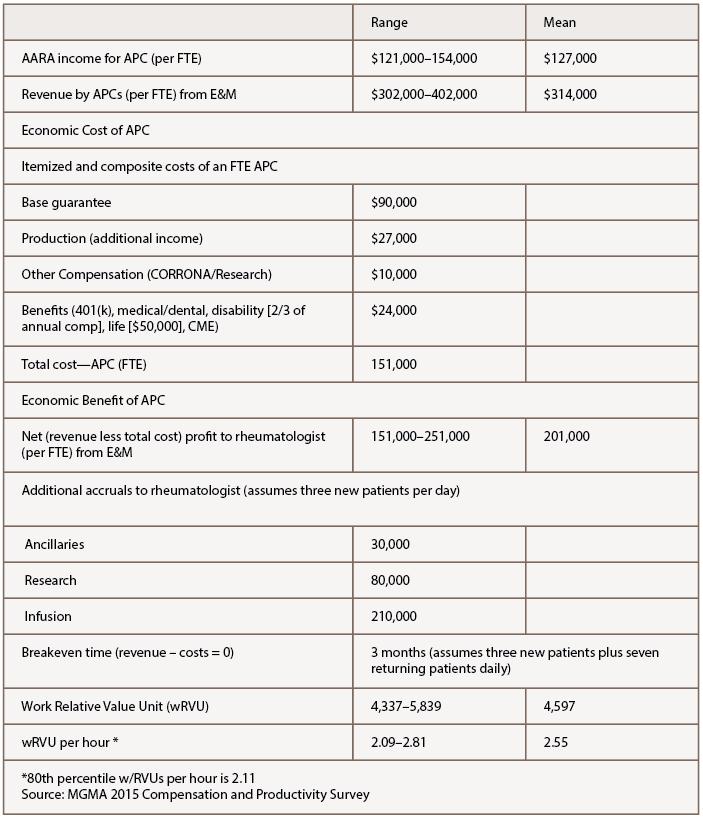 Table 3: APC Basics for the Interested Rheumatologist
