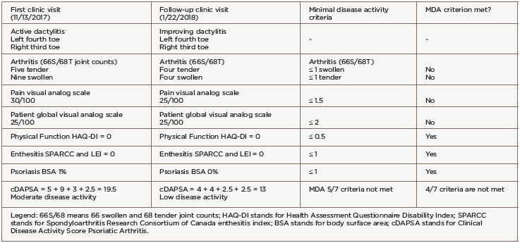 Table 1: Psoriatic Arthritis Disease Activity Course Over Two Visits
