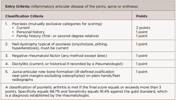 Table 2: Classification Criteria for Psoriatic Arthritis (CASPAR)