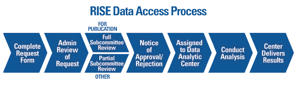 Overview of the process to request and complete a project using data from the Rheumatology Informatics System for Effectiveness (RISE) registry.