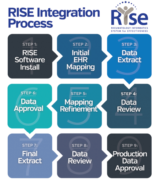 Overview of the process to complete electronic health record connection with the Rheumatology Informatics System for Effectiveness (RISE) registry.