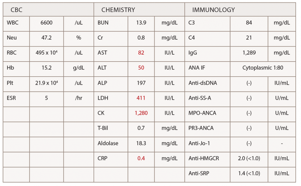 Table 1: Laboratory Tests