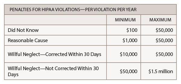Penalties for HIPAA Violations—Per Violation Per Year