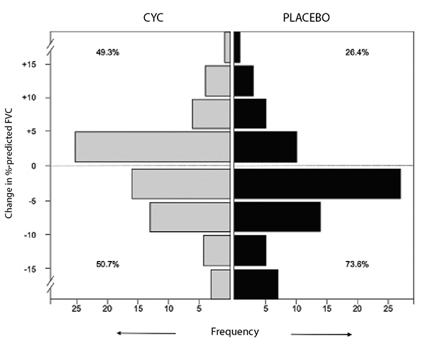 Figure 1: Frequency distribution of changes from baseline to 12 months in FVC percent-predicted by treatment arm in SLS I.