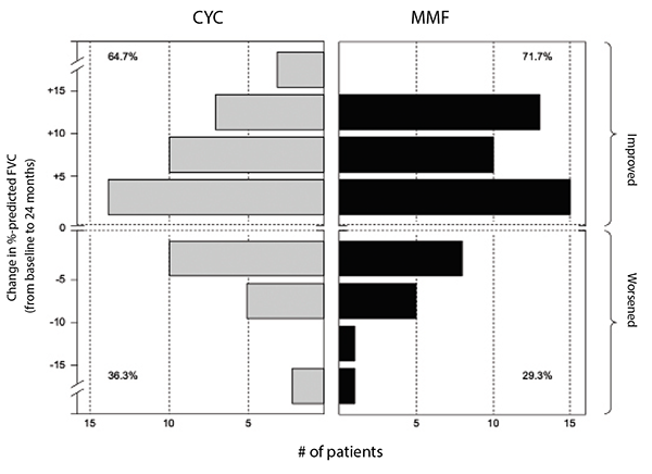 Figure 2: Frequency distribution of changes from baseline to 24 months in FVC percent-predicted by treatment arm in SLS II.
