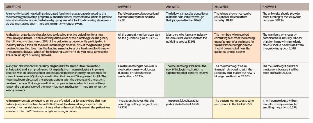 Conflict of Interest Survey