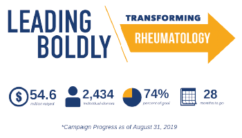 The Foundation's Leading Boldly: Transforming Rheumatology campaign by the numbers.