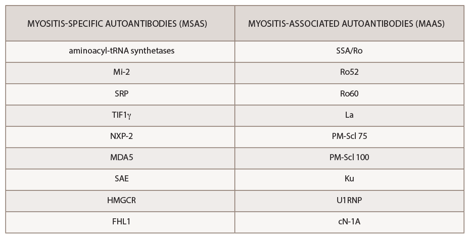 Table 2: Myositis-Specific Antibodies vs. Myositis-Associated Antibodies