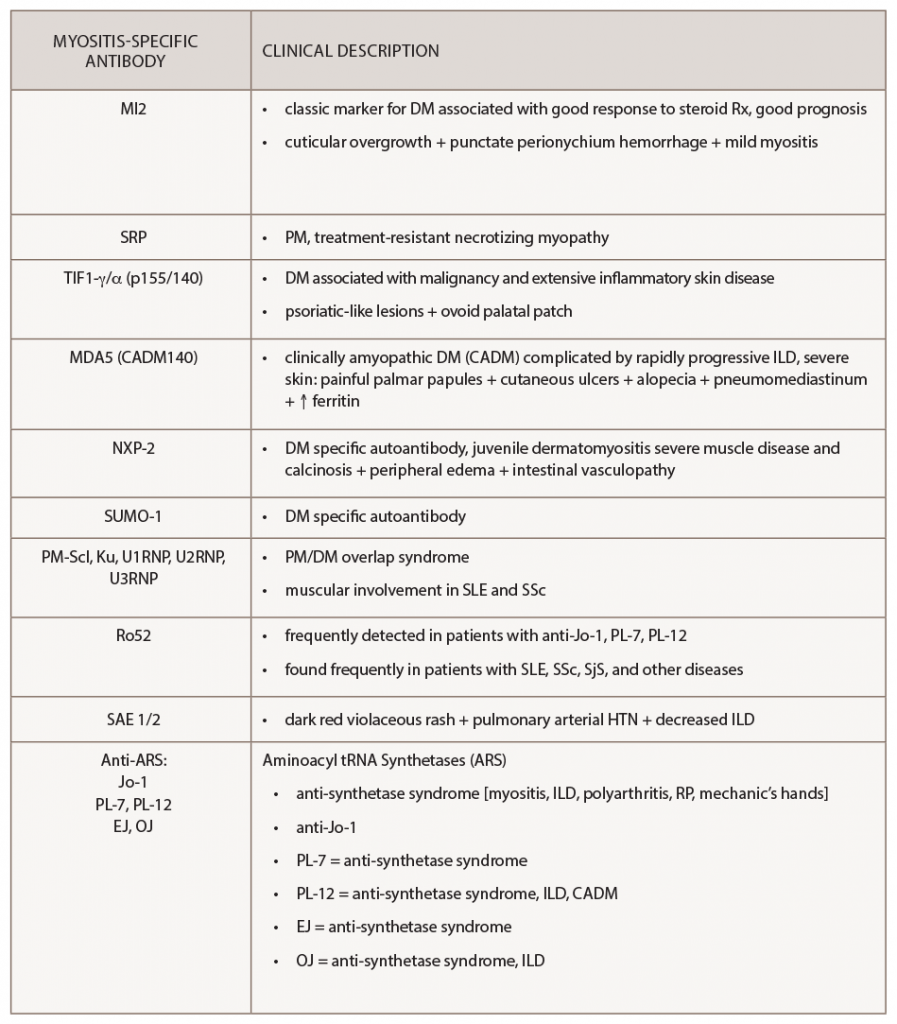 Table 3: Clinical Associations with Myositis-Specific Antibodies
