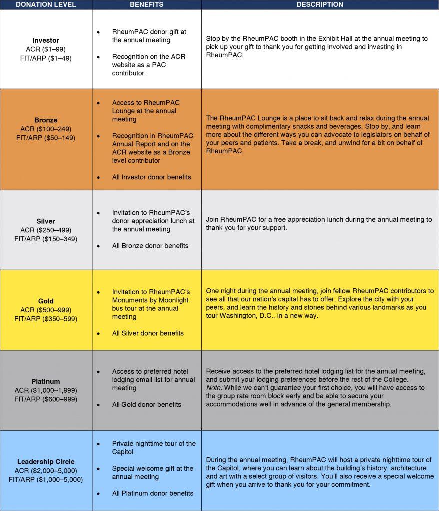 Table of RheumPAC donor benefits