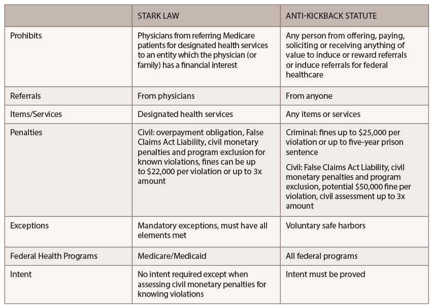Key Differences Between the Stark Law & the Anti-Kickback Statute