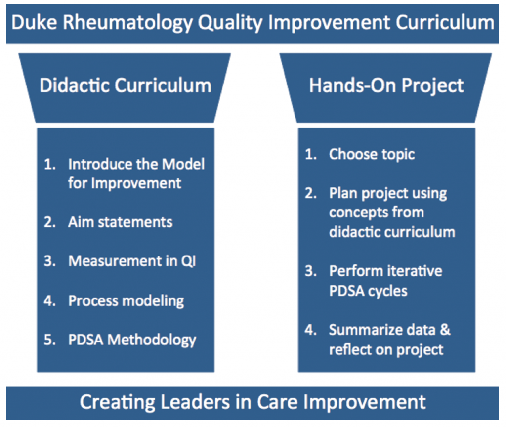 Figure 1: 2 Pillars of Success for the Duke Rheumatology Quality Improvement Curriculum