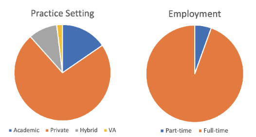 Figure 2: Proportion of jobs by practice type (a) and percentage of full-time vs. part-time jobs (b) in the ACR career portal.