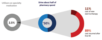Specialty pharmacy utilizers