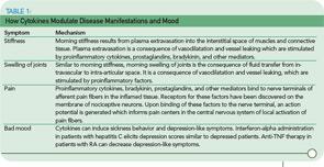 TABLE 1. How Cytokines Modulate Disease Manifestations and Mood